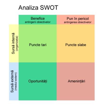 analiza swot a firmei dedeman Analiza swot este o metodă de analiză a mediului, a competitivităţii şi a firmei analiza swot este un proces foarte simplu, care oferă o înţelegere profundă.