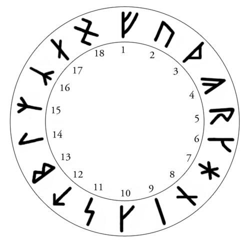 alfabetet dating idéer