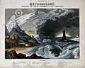 Astronomy; a diagram of various atmospheric effects. Coloure Wellcome V0025020.jpg