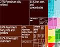 Bahrain Export Treemap.jpg