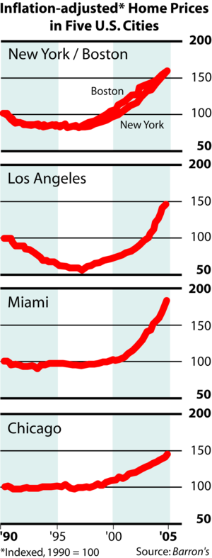 United States housing market correction - Plot of inflation-adjusted home price appreciation in several U.S. cities, 1990–2005.