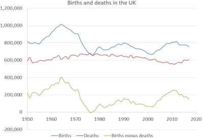 Demography of the United Kingdom - Wikipedia