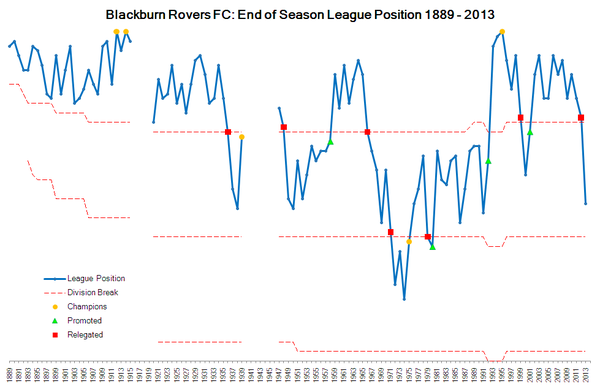 Blackburn rovers f c seasons for Football league positions
