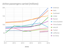 By passengers carried (thousands).png