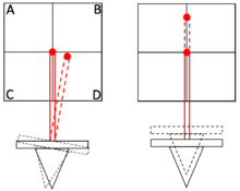 Cantilever movements and optical deflections.png