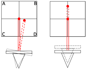 Piezoresponse force microscopy - Diagrams showing the effect of cantilever movement with the photodetector represented by the square with quadrants labelled A, B, C and D. Torsional bending of the cantilever (left) leads to a change in lateral deflection and (right) vertical displacement of the cantilever leads to a change in vertical deflection
