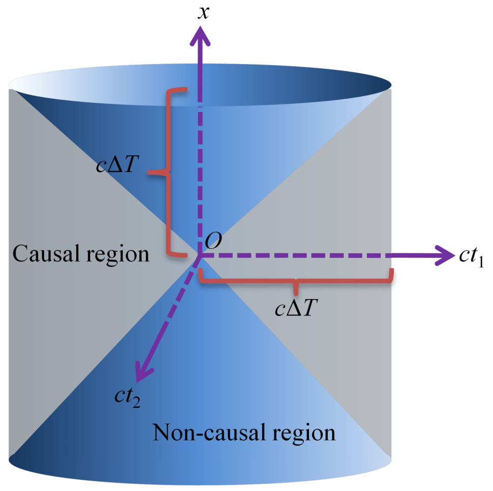 Causal structure of a space-time with two time dimensions and one space dimension