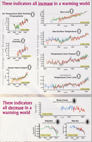 Changes in climate indicators that show global warming.png