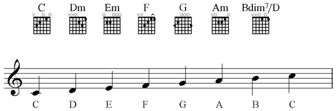 English: Open guitar chords for each degree of...