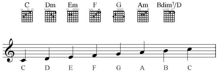 Chords in C major for Guitar.png