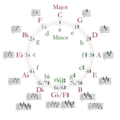 Circle of fifths deluxe pale beads.png