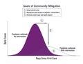 Community mitigation.pdf