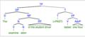 Complex Event - nominalization.png