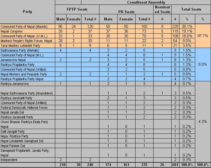 Constituent Assembly (2008) Composition of Nepal.jpg