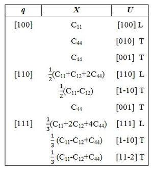 Brillouin Spectroscopy - Image: Cubic Elastic Constants