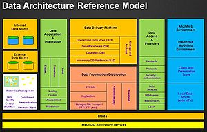 The data guy dama dmbok book review for Definition architecture informatique