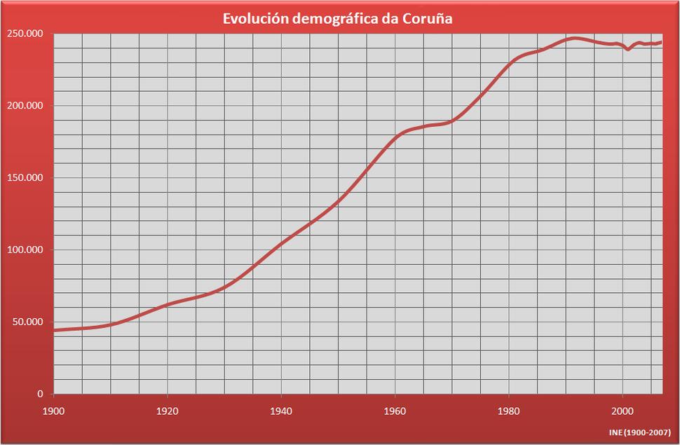 Demografia A Coruña (Galicia, Espanha)