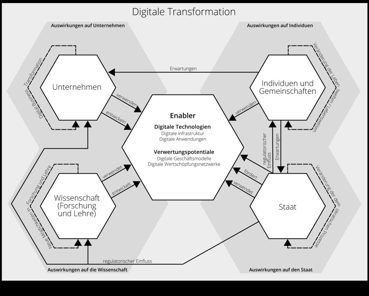 Digitale Transformation – Wikipedia