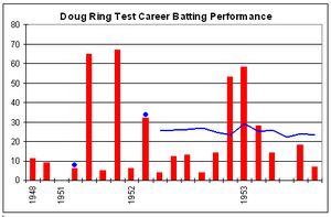 Doug Ring - Image: Doug Ring graph