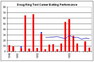 Doug Ring - Image: Doug Ring graph