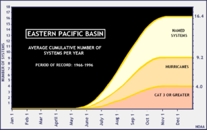 Pacific hurricane - Cumulative average number of tropical cyclones in the north Pacific