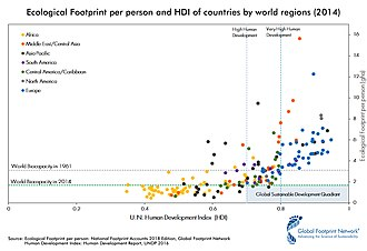 Earth Overshoot Day - Ecological Footprint per person and HDI of countries by world regions (2014) and its natural resource consumption