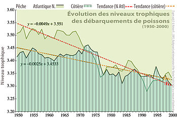 diminution de la biodiversite