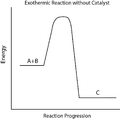 Exothermic Reaction without Catalyst.png