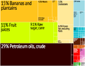 Export treemap 2010 Belize.png