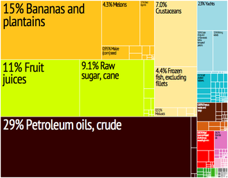 Economy of Belize - A proportional representation of Belizean exports, 2010.