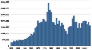 Capture of chub mackerel in tonnes from 1950 to 2009