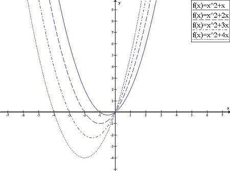 Function x^2+(1 to 4)x.jpg
