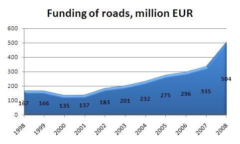 Funding of roads