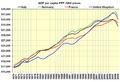 GDP per capita big four Western Europe.PNG