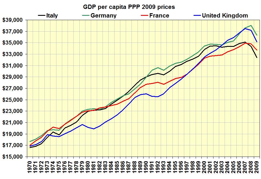 GDP per capita big four Western Europe