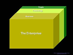 English: the GODS FFLV Enterprise Architecture...
