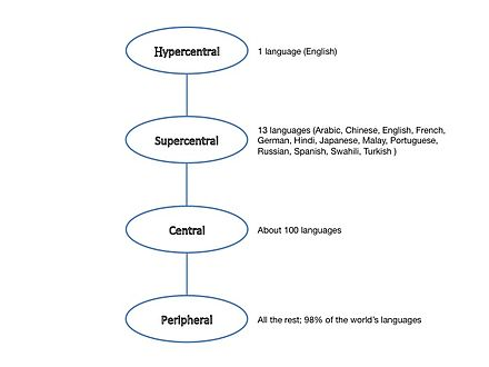 Global Language System Wikiwand - Spanish global language