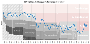 Holstein Kiel - Historical chart of Holstein Kiel league performance after WWII