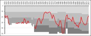 IK Sirius Fotboll - A chart showing the progress of IK Sirius through the swedish football league system. The different shades of gray represent league divisions.
