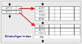 Indexsequentielle Dateiorganisation.png