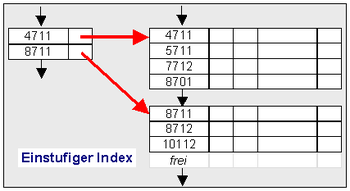 Index Sequential Access Method – Wikipedia