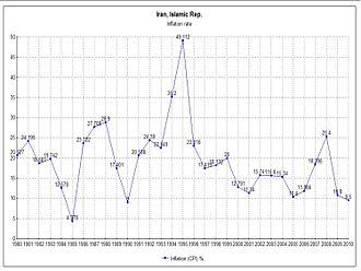 Economic history of Iran - Image: Inflation Iran CPI