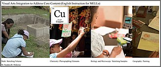 Integrating Common Core content into language training with MELL Integrating Content for Language Instruction to MELLs.jpg