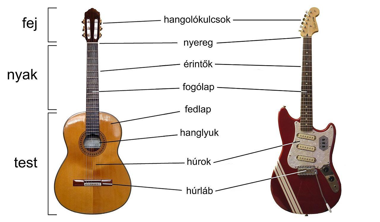 gitár know)
