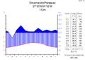 Klimadiagramm-metrisch-deutsch-Encarnación.Paraguay.png