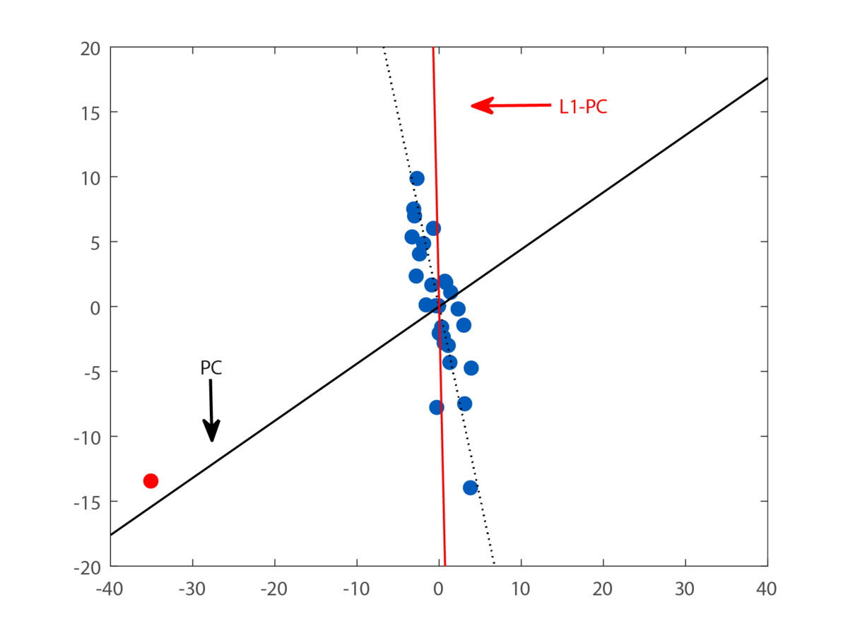 L1 Norm Principal Component Analysis Wikipedia