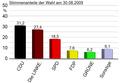 Landtagswahl im Thüringen 2009 – Stimmenanteile (amtliches Endergebnis).PNG