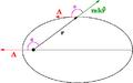 Laplace Runge Lenz vector2.png