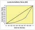 Lorenz-Curve 2003.png