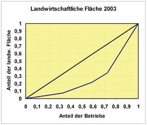 statistik konzentration wikibooks sammlung freier lehr sach und fachb cher. Black Bedroom Furniture Sets. Home Design Ideas